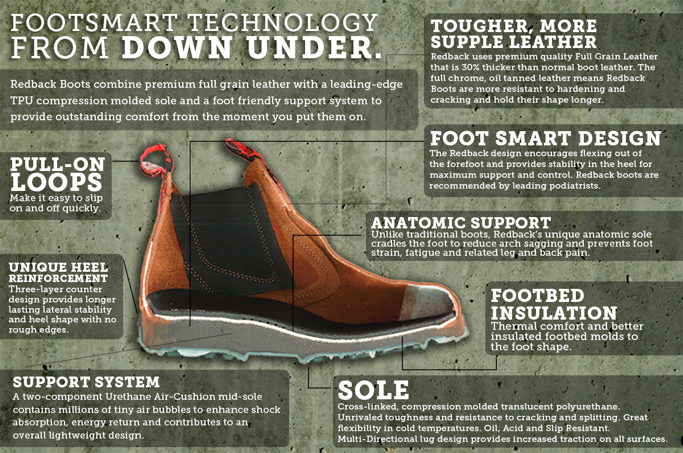 Redback Boot Technology